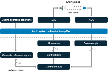 QNX Acoustics SDK diagram