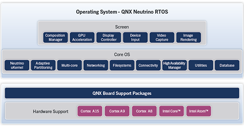 QNX Neutrino RTOS architecture diagram
