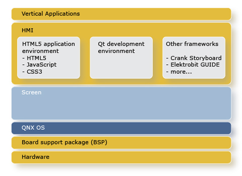 QNX Application packaging diagram